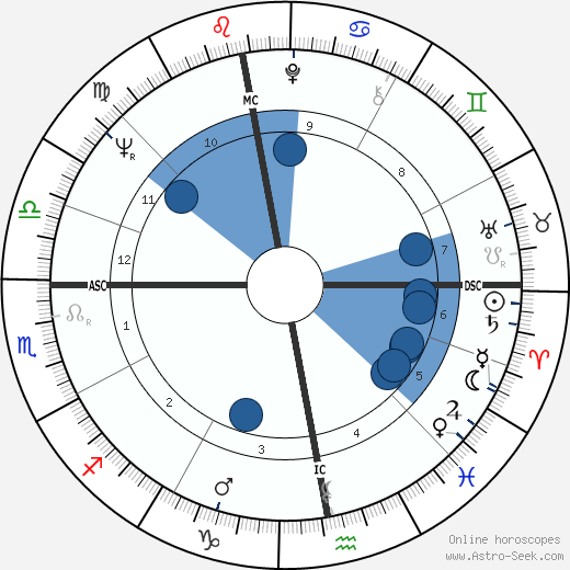 Claude Etienne Delacroix wikipedia, horoscope, astrology, instagram
