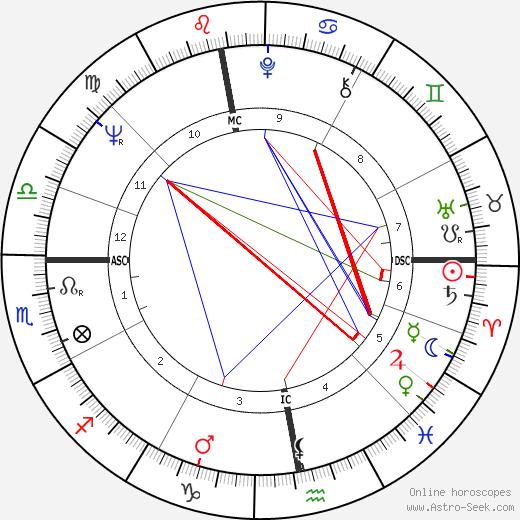Claude Etienne Delacroix tema natale, oroscopo, Claude Etienne Delacroix oroscopi gratuiti, astrologia