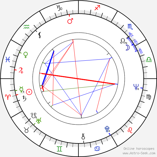 Crispian St. Peters astro natal birth chart, Crispian St. Peters horoscope, astrology