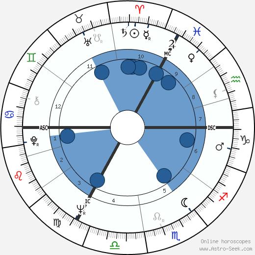David Frost wikipedia, horoscope, astrology, instagram