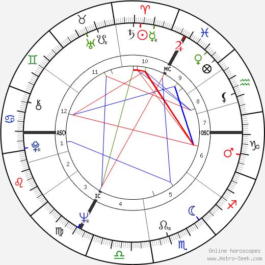 Дэвид Фрост David Frost день рождения гороскоп, David Frost Натальная карта онлайн