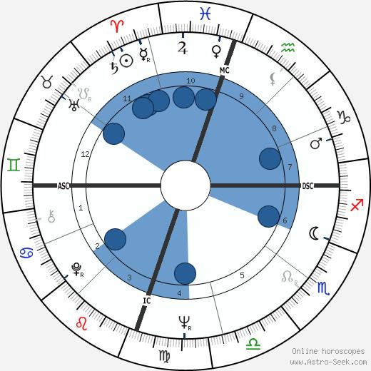 Donald Holmquest wikipedia, horoscope, astrology, instagram