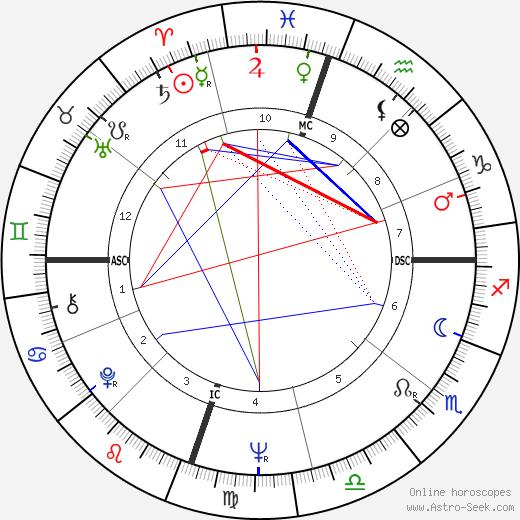 Donald Holmquest день рождения гороскоп, Donald Holmquest Натальная карта онлайн