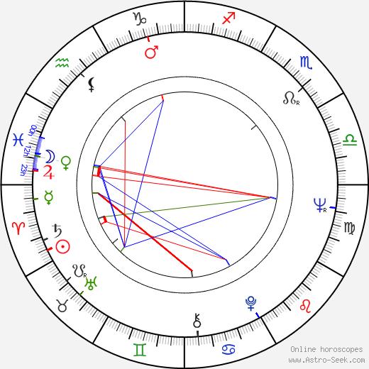 Dusty Springfield birth chart, Dusty Springfield astro natal horoscope, astrology