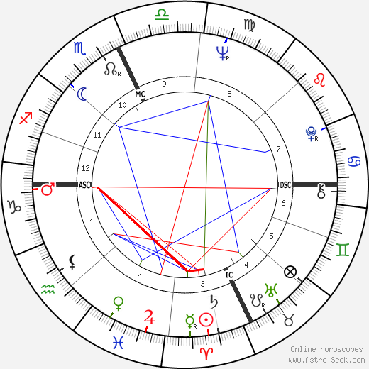 Francis Ford Coppola astro natal birth chart, Francis Ford Coppola horoscope, astrology