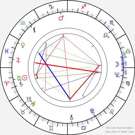 François de Roubaix astro natal birth chart, François de Roubaix horoscope, astrology