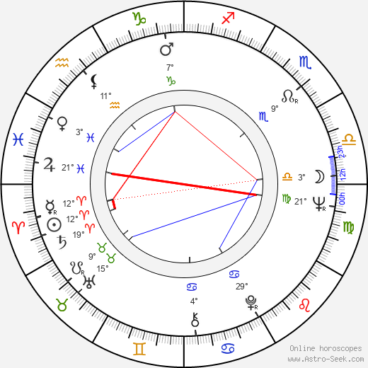 Gábor Csíkos birth chart, biography, wikipedia 2019, 2020