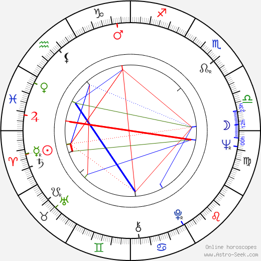 Gábor Csíkos birth chart, Gábor Csíkos astro natal horoscope, astrology