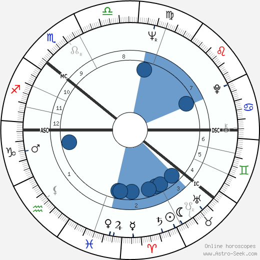 Gro Harlem Brundtland horoscope, astrology, sign, zodiac, date of birth, instagram