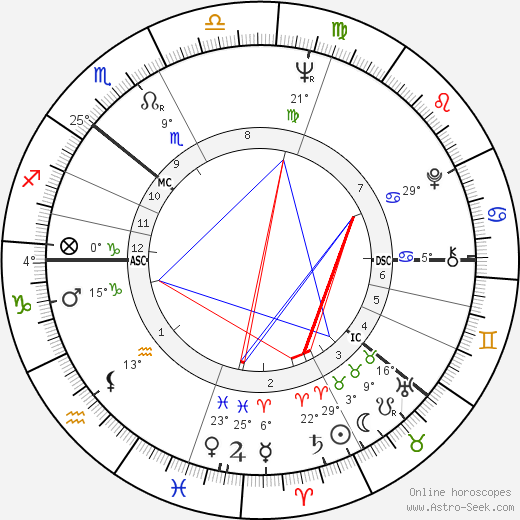 Gro Harlem Brundtland birth chart, biography, wikipedia 2019, 2020