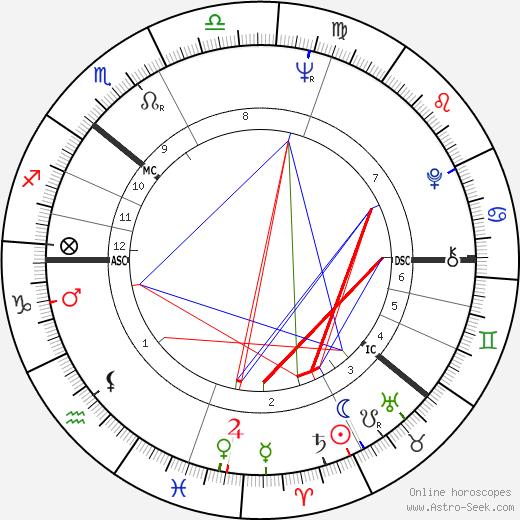 Gro Harlem Brundtland tema natale, oroscopo, Gro Harlem Brundtland oroscopi gratuiti, astrologia