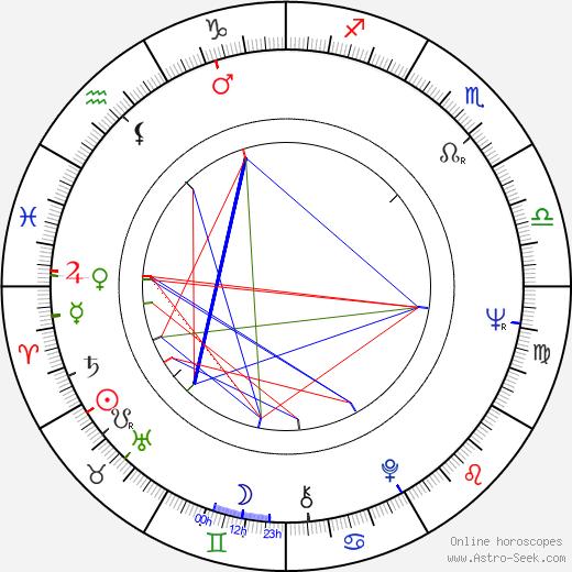 Ian Wilson birth chart, Ian Wilson astro natal horoscope, astrology