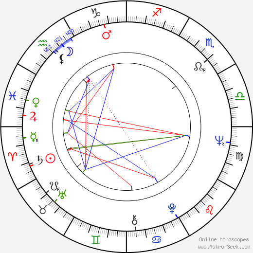 In-mun Kim birth chart, In-mun Kim astro natal horoscope, astrology
