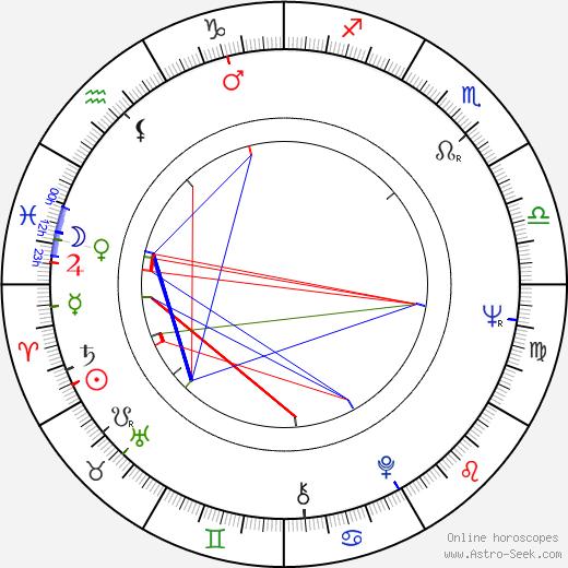 Ivan Bortnik birth chart, Ivan Bortnik astro natal horoscope, astrology