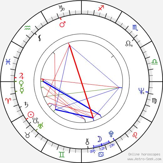 Jan Krzyzanowski birth chart, Jan Krzyzanowski astro natal horoscope, astrology