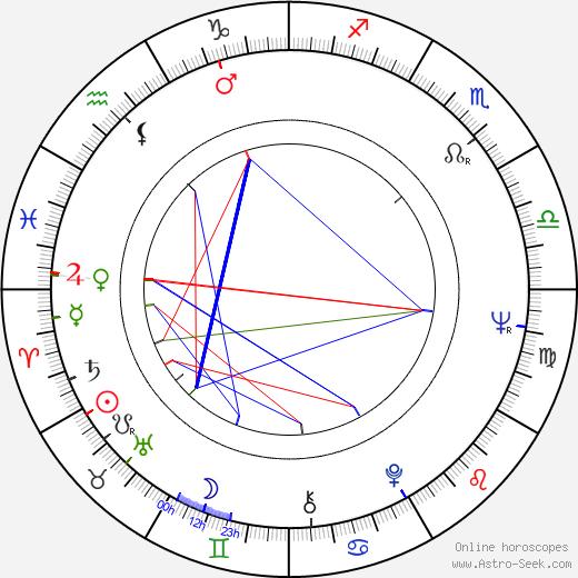 Джейсон Миллер Jason Miller день рождения гороскоп, Jason Miller Натальная карта онлайн