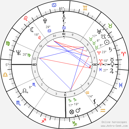 Jean-Marie Charpentier birth chart, biography, wikipedia 2018, 2019