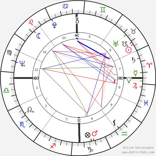 Jean-Marie Charpentier astro natal birth chart, Jean-Marie Charpentier horoscope, astrology