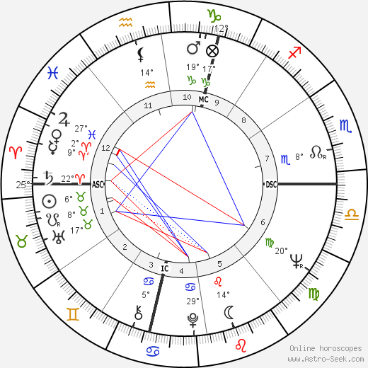 Jerry Mercer birth chart, biography, wikipedia 2019, 2020