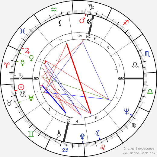 Jerry Mercer astro natal birth chart, Jerry Mercer horoscope, astrology