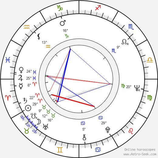 Joe Camp birth chart, biography, wikipedia 2020, 2021