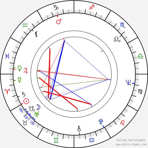 Joe Camp birth chart, Joe Camp astro natal horoscope, astrology