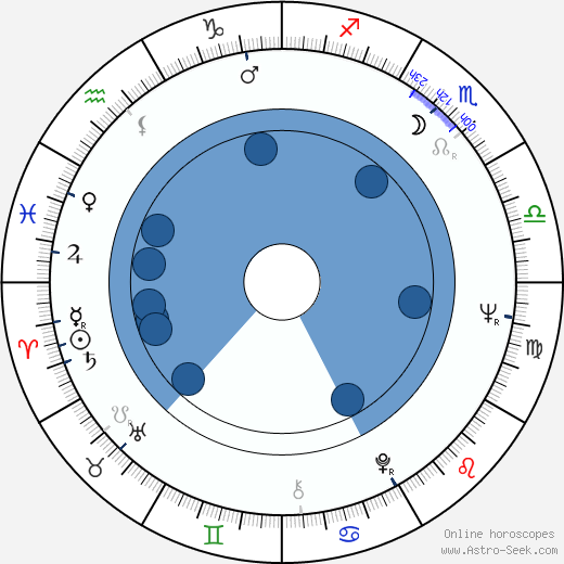 John Sculley wikipedia, horoscope, astrology, instagram