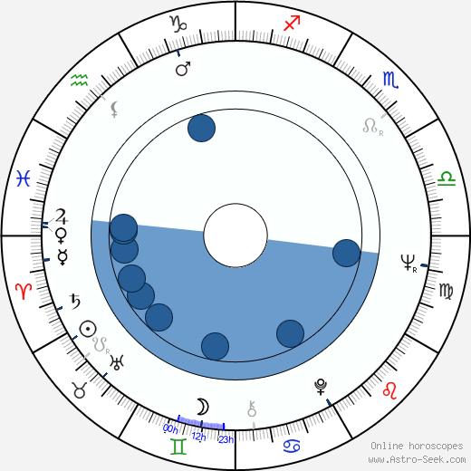 Jorge Fons wikipedia, horoscope, astrology, instagram