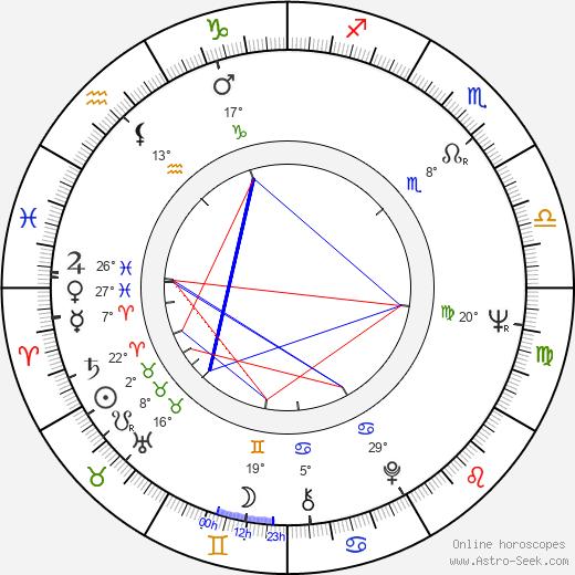 Jorge Fons birth chart, biography, wikipedia 2019, 2020