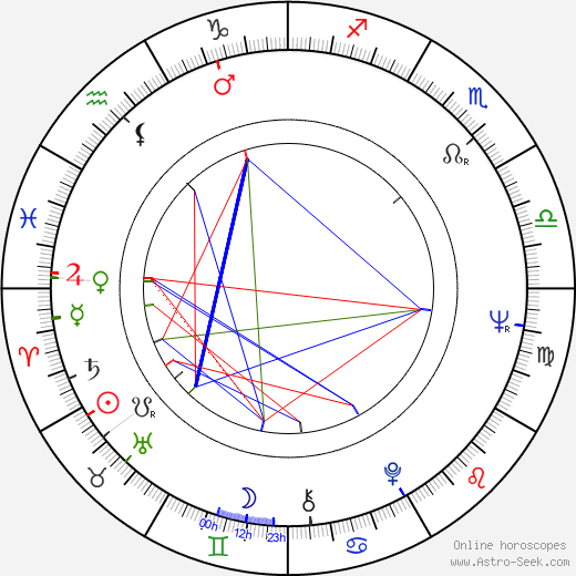 Jorge Fons astro natal birth chart, Jorge Fons horoscope, astrology