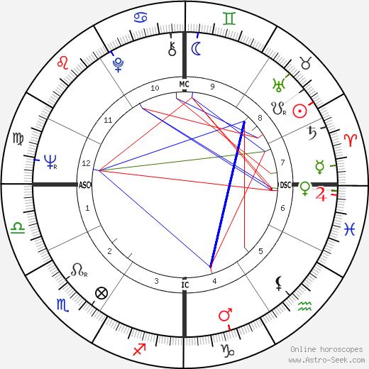 Ли Мэйджорс Lee Majors день рождения гороскоп, Lee Majors Натальная карта онлайн