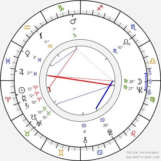 Lino Brocka birth chart, biography, wikipedia 2019, 2020