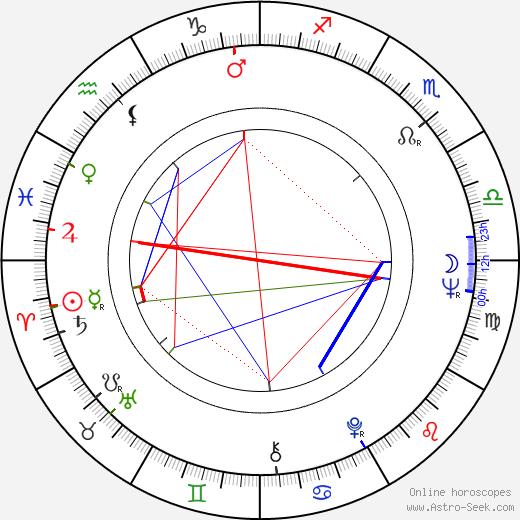 Lino Brocka astro natal birth chart, Lino Brocka horoscope, astrology