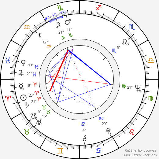 Louise Lasser birth chart, biography, wikipedia 2019, 2020