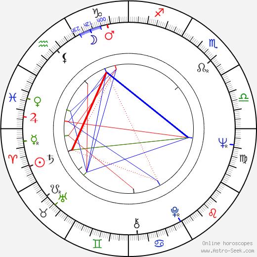 Louise Lasser astro natal birth chart, Louise Lasser horoscope, astrology
