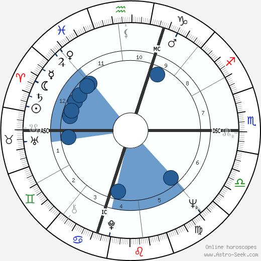 Marian Brayton wikipedia, horoscope, astrology, instagram