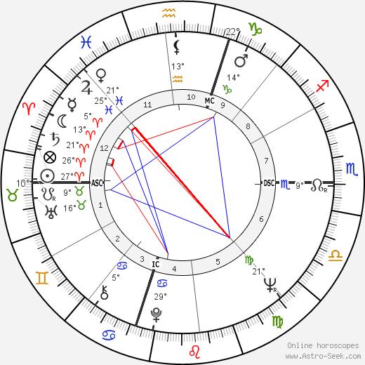 Marian Brayton birth chart, biography, wikipedia 2019, 2020