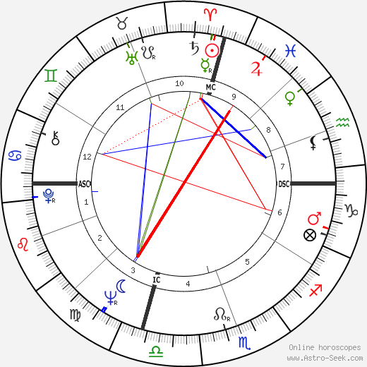 Marvin Gaye astro natal birth chart, Marvin Gaye horoscope, astrology