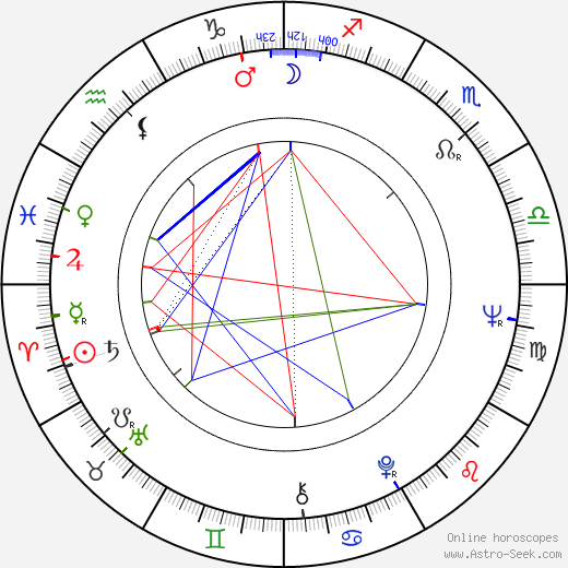 Michael Learned birth chart, Michael Learned astro natal horoscope, astrology