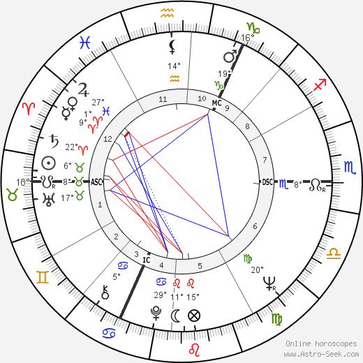 Michael Nitschke birth chart, biography, wikipedia 2019, 2020