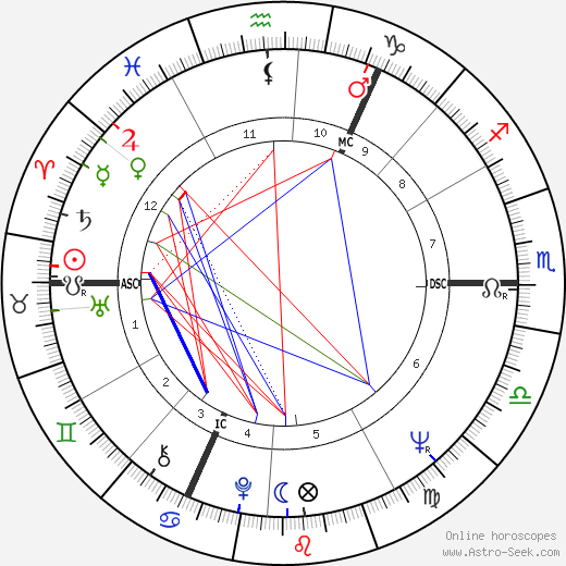 Michael Nitschke astro natal birth chart, Michael Nitschke horoscope, astrology