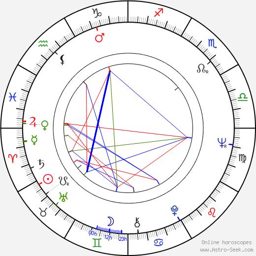 Patrick Williams tema natale, oroscopo, Patrick Williams oroscopi gratuiti, astrologia