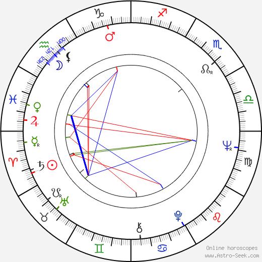 Пол Сорвино Paul Sorvino день рождения гороскоп, Paul Sorvino Натальная карта онлайн