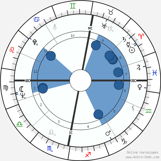 Pertti Paasio wikipedia, horoscope, astrology, instagram