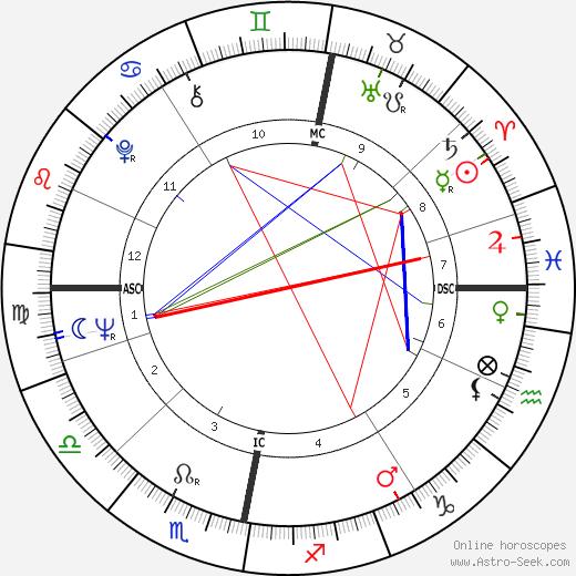 Pertti Paasio astro natal birth chart, Pertti Paasio horoscope, astrology