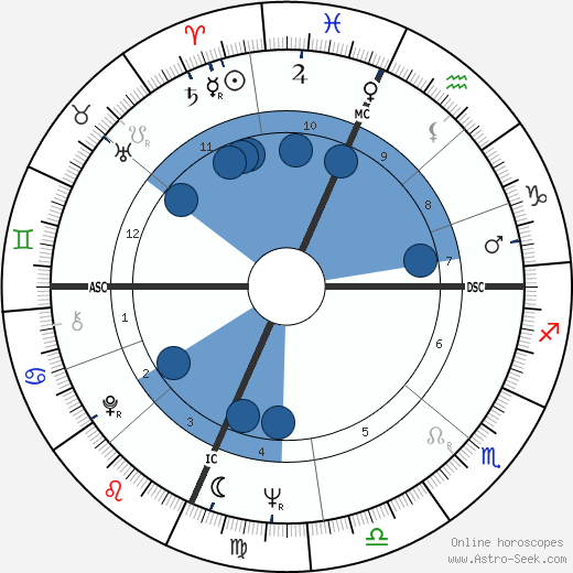 Phil Niekro wikipedia, horoscope, astrology, instagram