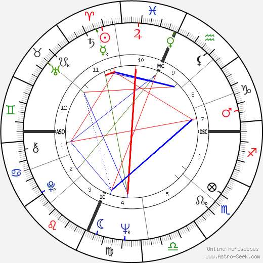 Phil Niekro birth chart, Phil Niekro astro natal horoscope, astrology
