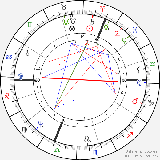 Philippe Moureaux birth chart, Philippe Moureaux astro natal horoscope, astrology