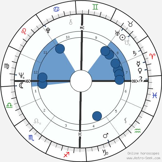 Pieter van Vollenhoven wikipedia, horoscope, astrology, instagram