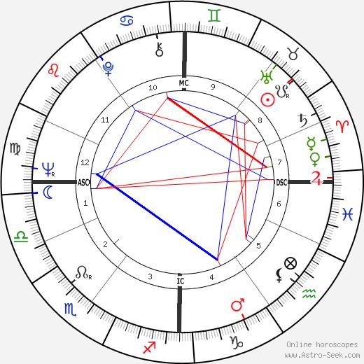 Pieter van Vollenhoven день рождения гороскоп, Pieter van Vollenhoven Натальная карта онлайн